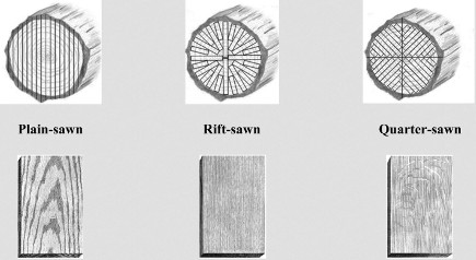 how to identify plain sawn, quarter sawn and rift sawn oak