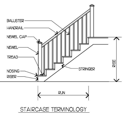 diagram of a staircase and its parts - designing your perfect house via Atticmag