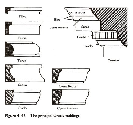 Basic Greek molding shapes in a chart from Interior Design & Decoration by Sherrill Whiton