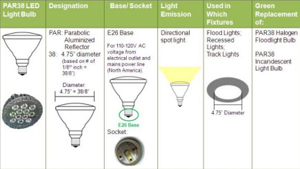LED light bulbs - reference chart - elegant-intl.com via atticmag