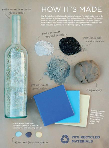 sustainable tiles - Fireclay Debris Series Recycled Ceramic Tile via Atticmag